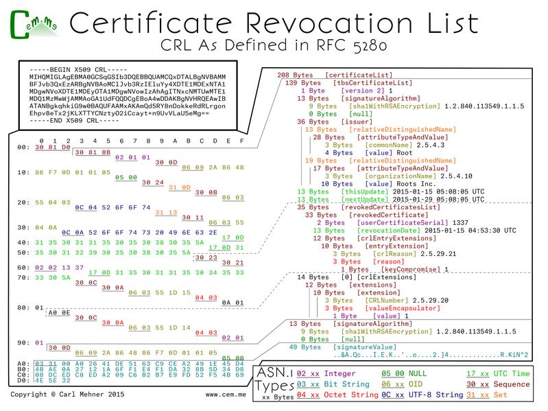 Revocation Posters - cem